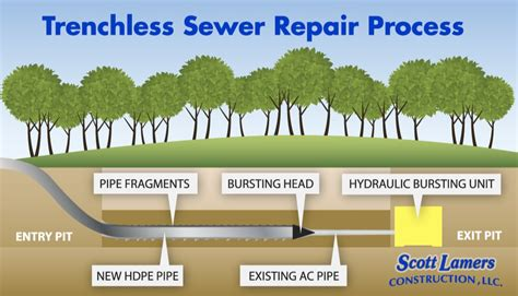trenchless sewer repair and replacement green bay wi