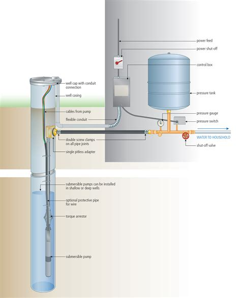 well submersible installation diagram periodic
