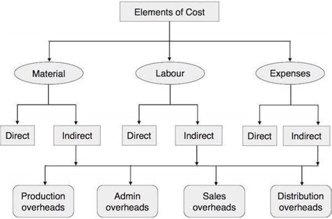 cost accounting flowchart cost accounting elements of cost
