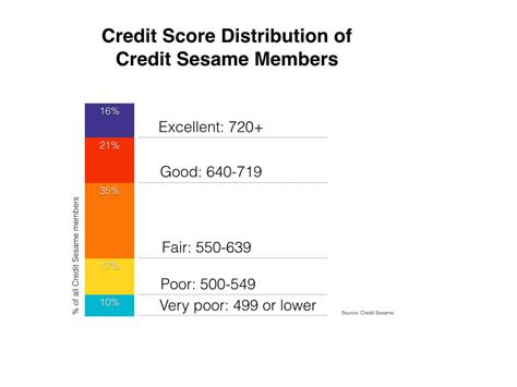 minimum credit score needed to buy a house what credit score is needed to buy a house