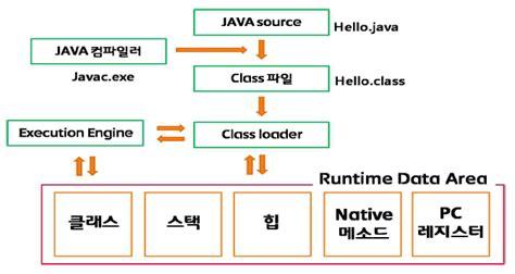 java swing thread jvm 메모리구조 어떤공간