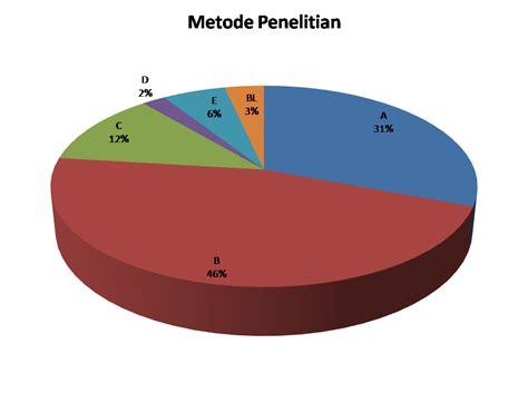 Metode Penelitian Kesehatan Cu 3 metode penelitian yang sering digunakan di bidang ilmu