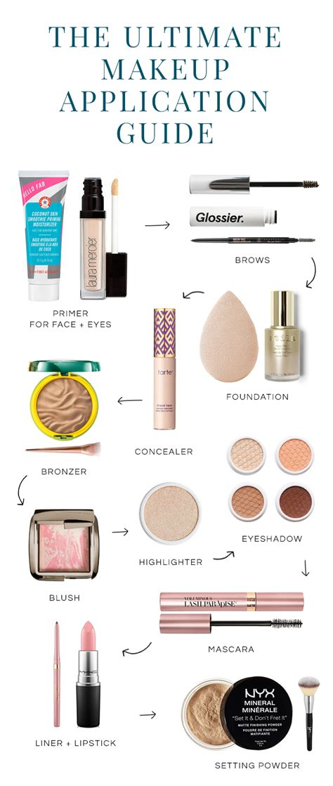 guide order of makeup application and