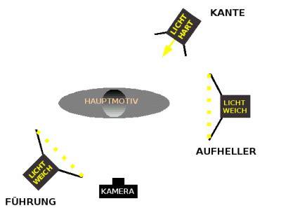 4 punkt beleuchtung fokussiert tutorial portr 228 tfotografie 3 4 licht