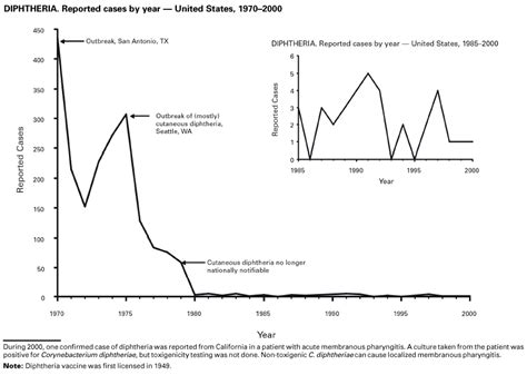 Summary Of Notifiable Diseases United States 2000