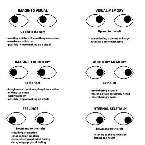 pattern of body language nlp eye accessing cues psychic gloss magazine