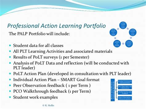 Professional Action Learning Plan And Portfolio Learning Portfolio Template