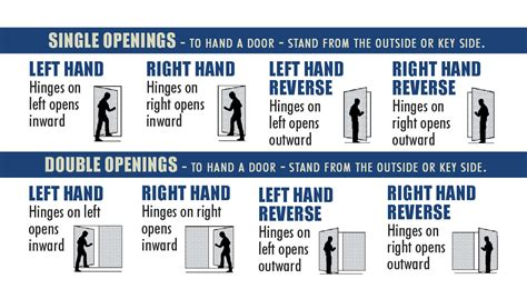 how to determine door swing door swing chart determining door handedness door