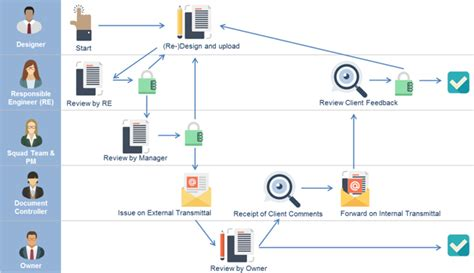 document workflow workflow assai document management