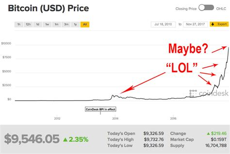 bitcoin bubble is bitcoin in a bubble fact myth