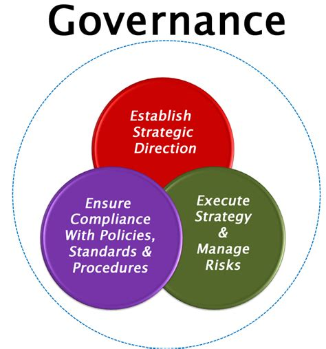Mba Corporate Governance Assignment by Project Governance Project Controls