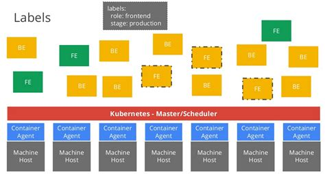 docker microservices tutorial cloudify meets kubernetes container management
