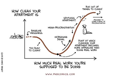 Mba Mathematics And Statistics by Phd Comics Work Vs Cleaning