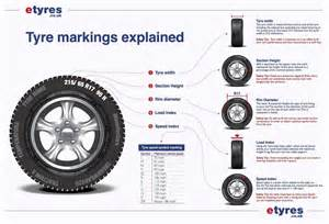 Car Tyre Sizes Uk Tyre Markings Explained Tyre Glossary The Car Expert