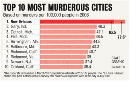 what city has the most murders in 2016 wb truth wb murder rate six times national average