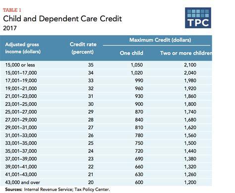 question  childcarepre  tax write  tigerdroppingscom