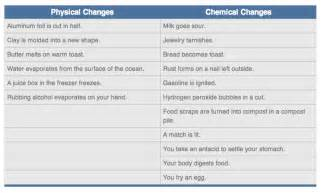 Solid Air Freshener Physical Chemical Change What Is The Difference Between The Physical Changes And
