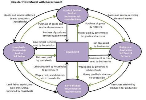 a circular flow diagram is a model that a circular flow diagram is a model that valvehome us