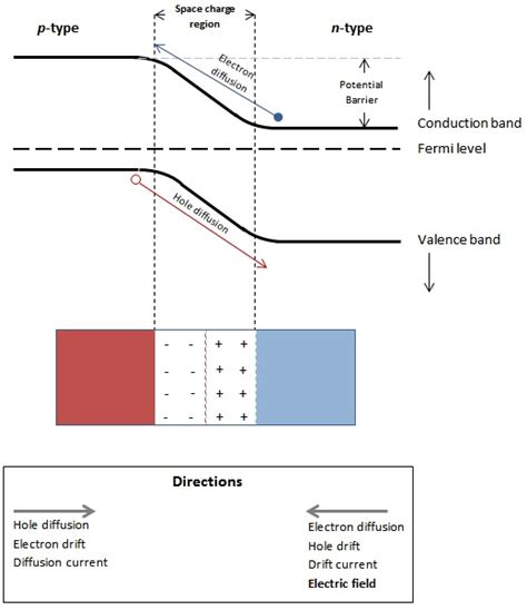 pn junction graph pn junction equilibrium 28 images file pn junction equilibrium graph svg wikimedia commons