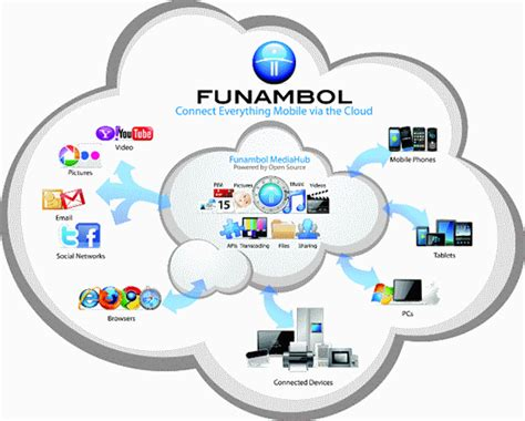 Funambol Lets You Wirelessly Sync Back Up The Contacts On Your Iphone by Funambol Italian Brains U S Capitals Italian News