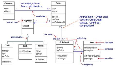 online tutorial uml class diagram uml online periodic diagrams science