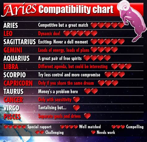 celebrity sagittarius and virgo couples love horoscopes 2014 for fire signs aries leo
