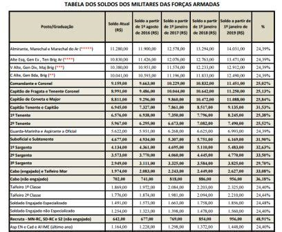 soldo fuzileiro 2016 salario de um recruta do exercito 2016 nova tabela de