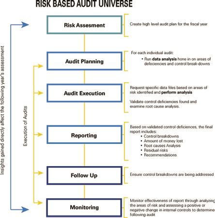 Auditnet Screenshot Images Frompo It Audit Universe Template