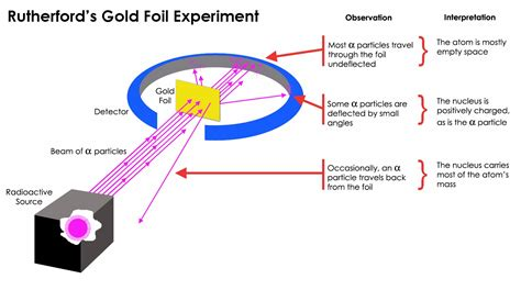 how did goldstein discover the proton rutherford s model of atom experiment explanation photos