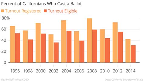 Office Block Ballot by Why Don T More Californians Vote Kpbs