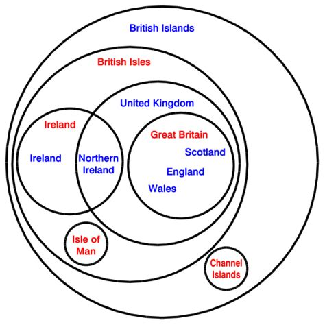 what s a venn diagram whats the difference between the united kingdom britain