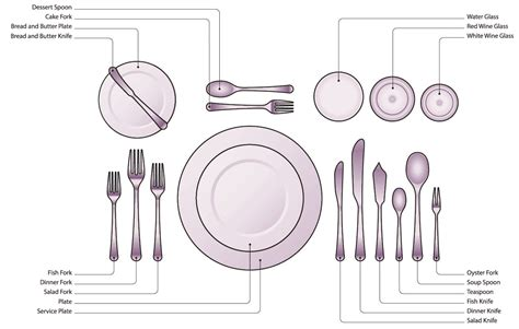 Silverware Placement On Table by Anatomy Of A Table Cg House Cateringcg