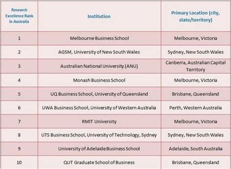 Australian National Mba Ranking by What Are The Top Mba Schools In Australia Quora