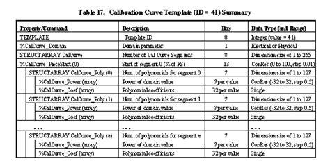 ieee 1451 4 sensor templates overview national instruments