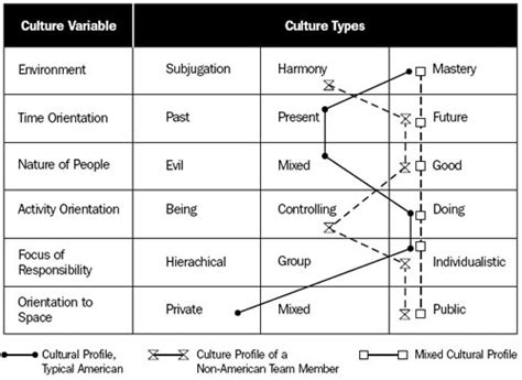 Cultural Diversity In Project Management For Success Cultural Project Template