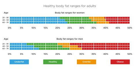 healthy fats percentage percentage are you at a healthy weight tanita