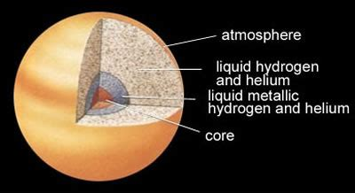 Interior Structure Of Jupiter by Inside Saturn Planet