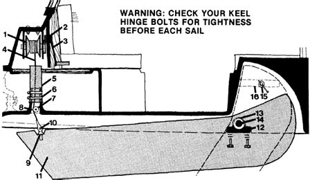 boat parts keel five swing keel maintenance blunders and how to prevent
