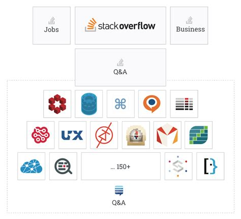 visitor pattern stackoverflow stack overflow email management a ux case study stack