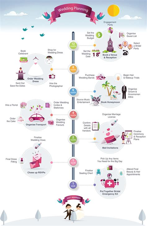 Wedding Year Timeline by Pre Wedding Events Timeline Infographic