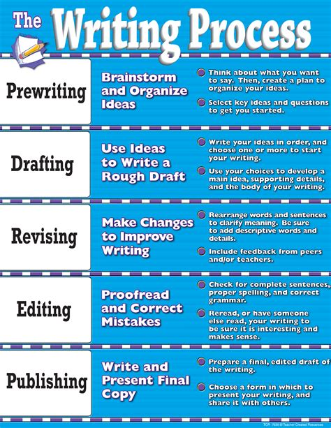Essay On The Writing Process by Writing Process Chart Tcr7639 Created Resources
