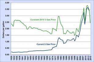 average gas price fact 915 march 7 2016 average historical annual