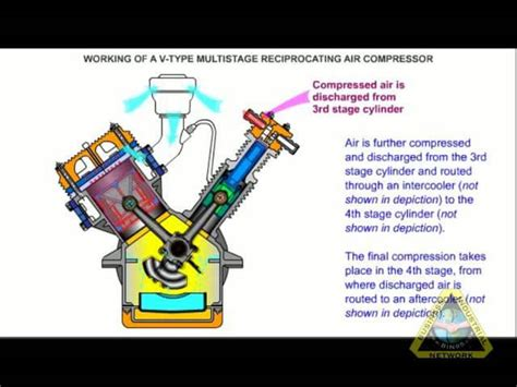 how an air compressor works on vimeo