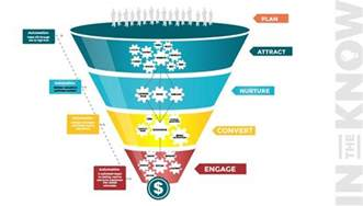 do you have a modern marketing funnel to drive sales