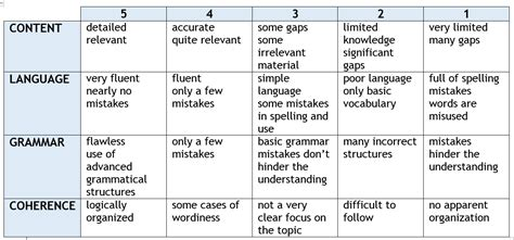 For And Against Essay Vocabulary by For And Against Essay