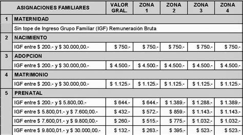 monto actual de salario familiar a quienes le corresponde el salario familiar montos 2016