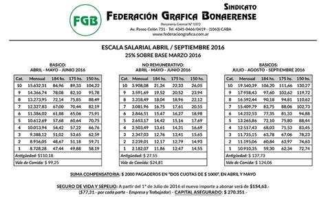 escala salarial de maestranza febrero 2016 escala salarial abril septiembre 2016