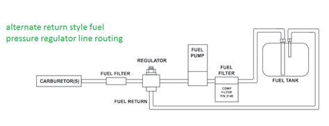 Best Line Plumbing by Setting Up Your Fuel System Grumpys Performance Garage