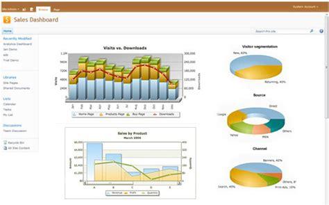 chart on web sharepoint chart web part