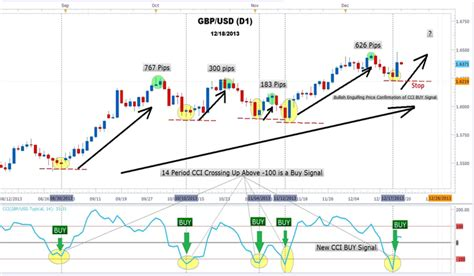 does pattern day trader apply to forex how forex traders use cci to trade gbpusd